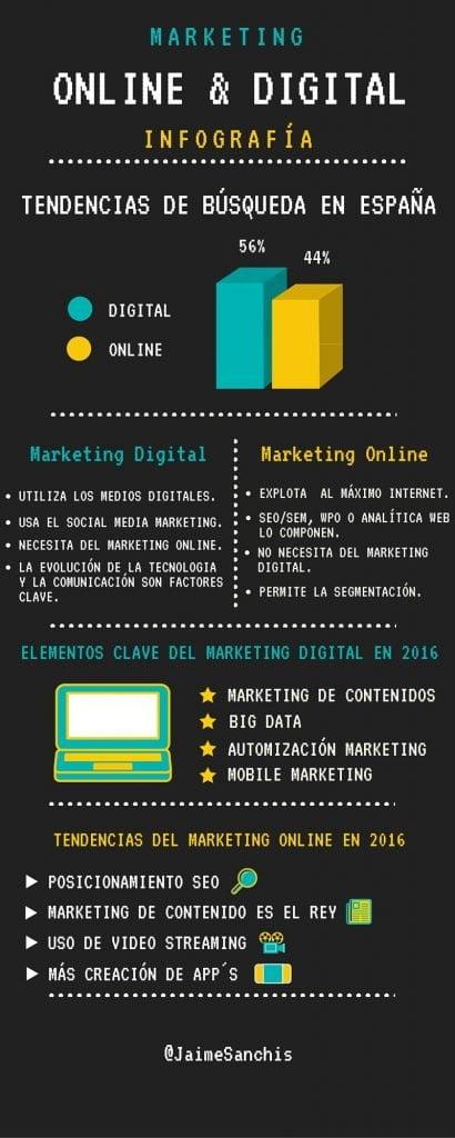 Diferencia entre Marketing Digital y Marketing Online