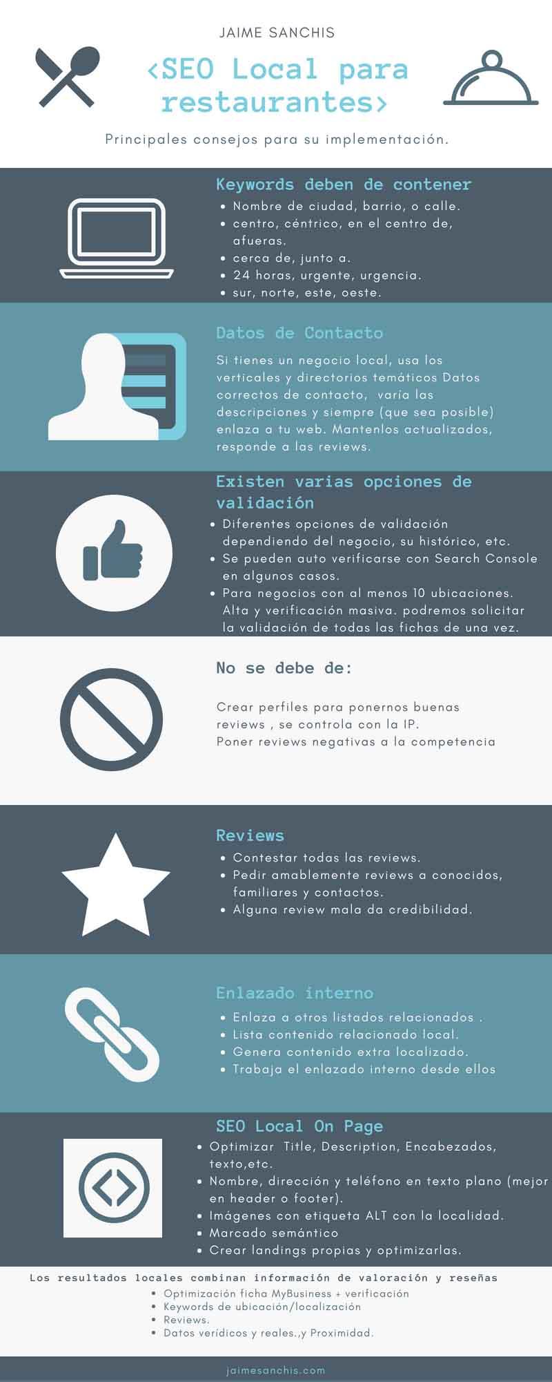 Infografía de la implementación de SEO Local para restaurantes